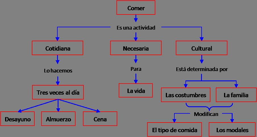 Como hacer un mapa conceptual