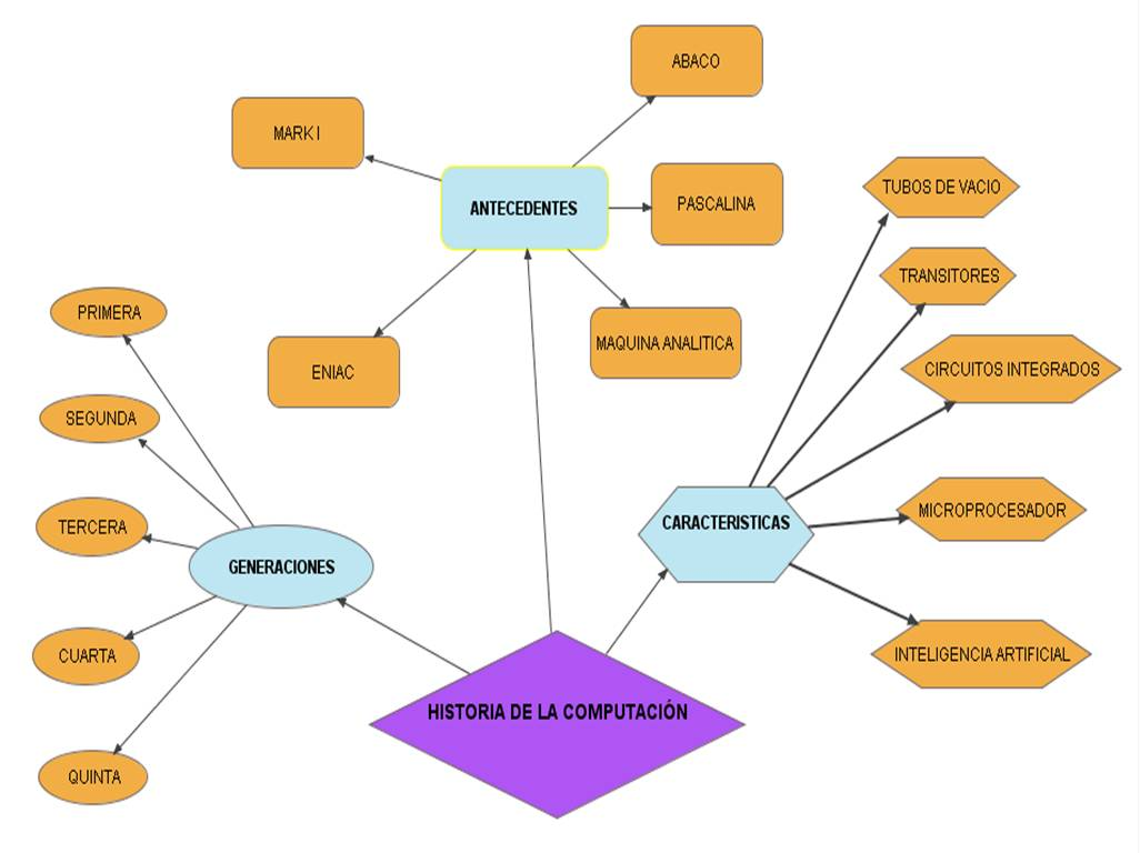 Mapa semantico for Como crear un plano