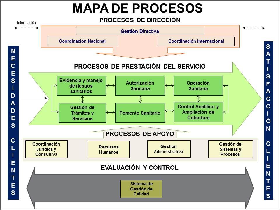 Mapa De Procesos Ejemplos De Una Empresa.Mapa De Procesos