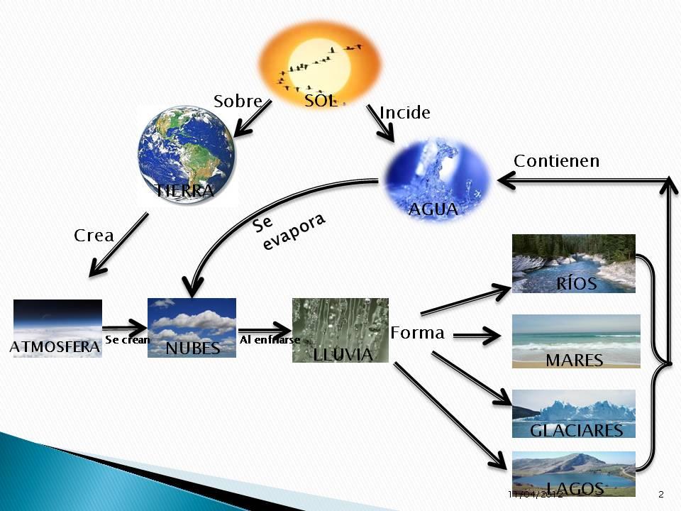 Mapa mental diapositiva