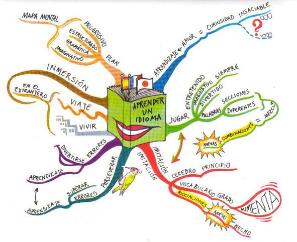 Mapa mental ejemplo