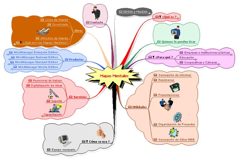 Mapa mental ejemplos