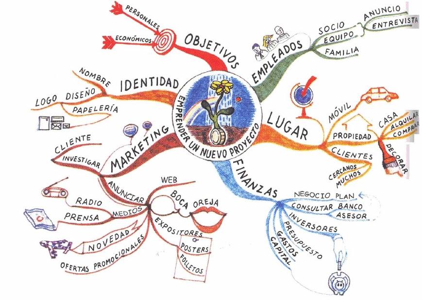 Mapa mental emprender