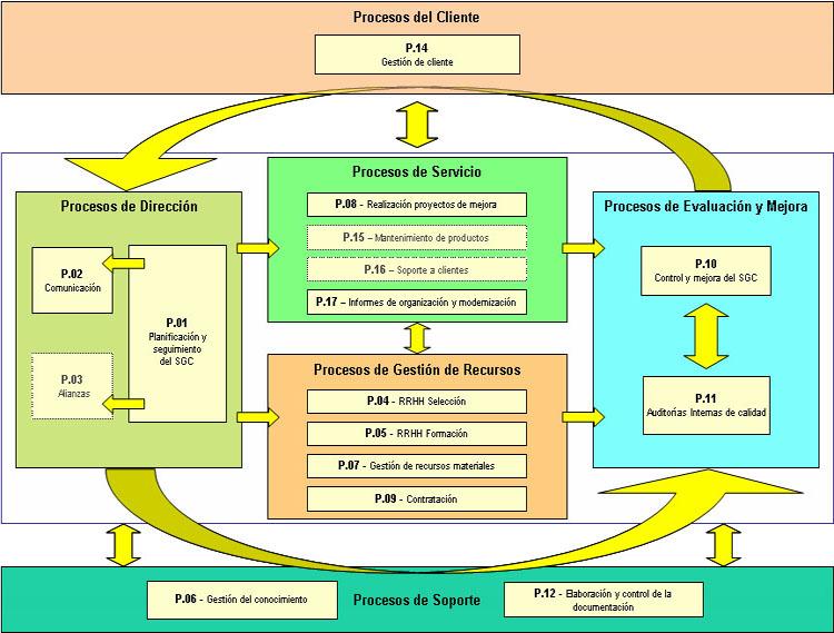 Mapa procesos como hacer