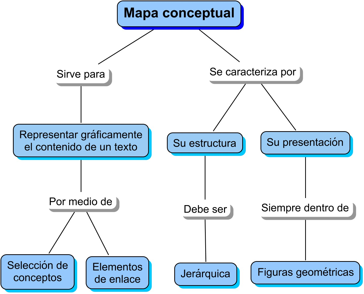 Que es un mapa conceptual